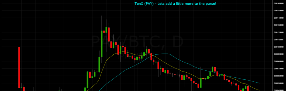 TenX (PAY) Accumulation in progress
